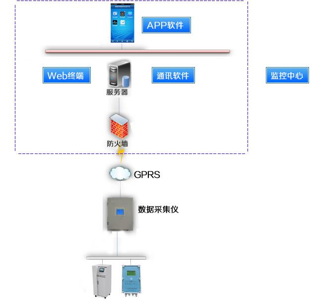 污染源远程监控系统网络框架图