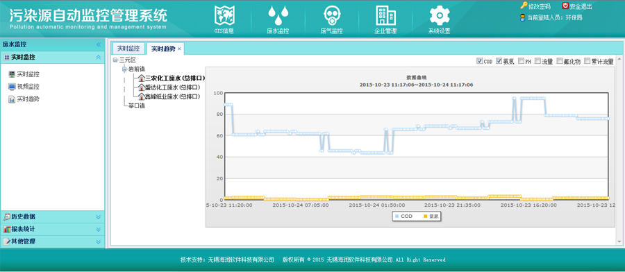 污染源分析仪设备数据通过远程采集后生成的趋势图