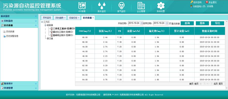 污染源分析仪设备数据通过远程采集生成的数据列表截图