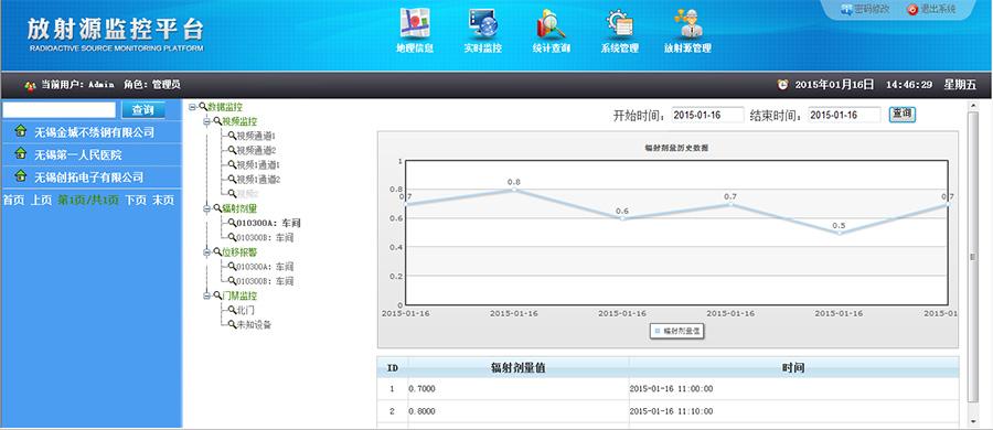 亚搏手机版_yabovip2010.手机版app下载辐射剂量折线图