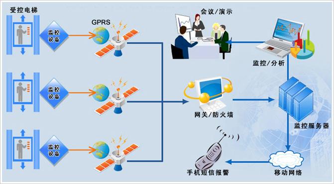 首页 > 成功案例 >  远程监控系统案例 电梯远程监控系统软,硬件开发