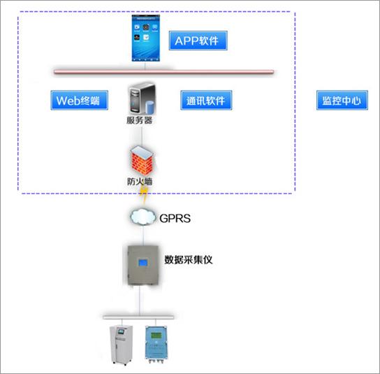 设备亚搏手机版yabovip2010系统网络框架图
